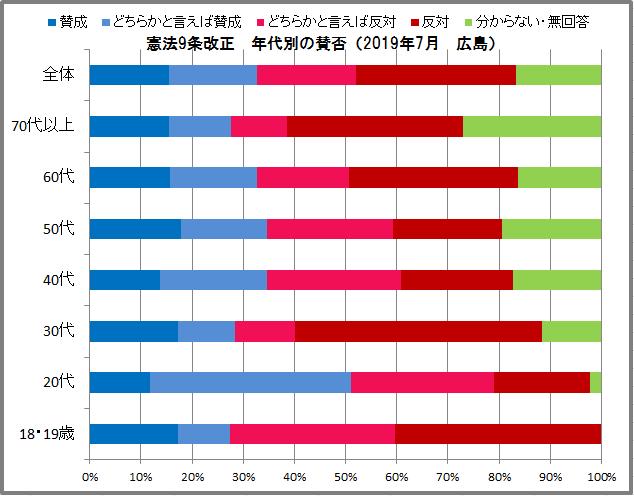 憲法9条改正の賛否 広島