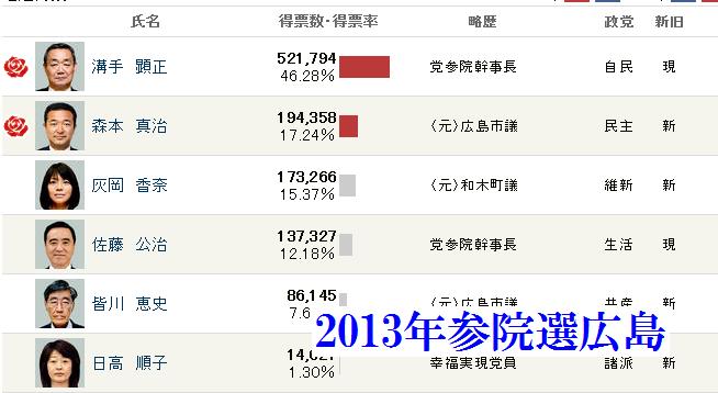 2013年参院選広島選挙区