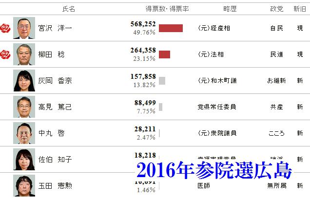2016年参院選広島選挙区