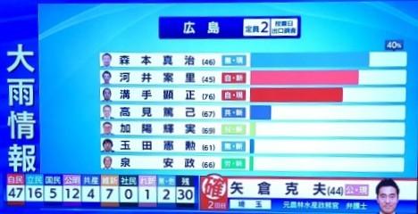 19年参院選広島選挙区 NHK出口調査