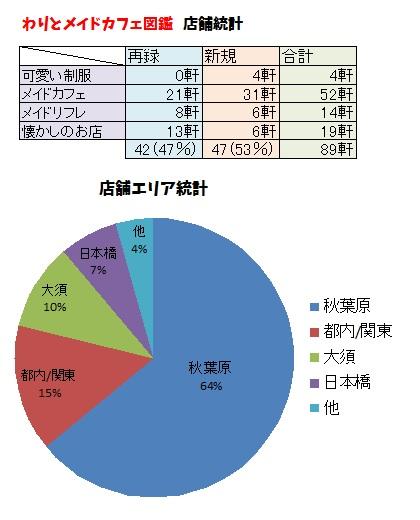 メイドカフェデータベース統計