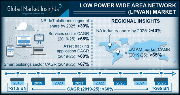 世界のLPWAN市場は2025年までに15億ドルから650億ドルの急成長予測 - Global Market Insights、Inc