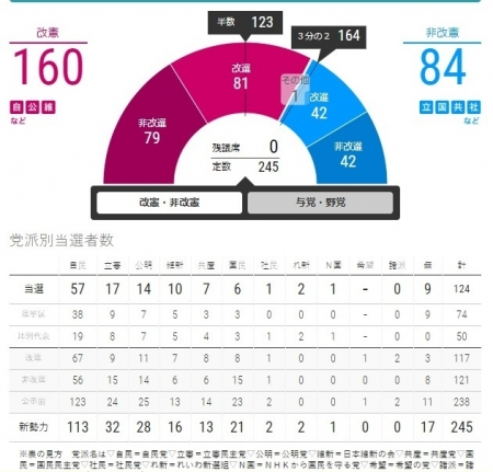 20190722_Sanin-Result-mainichi.jpg