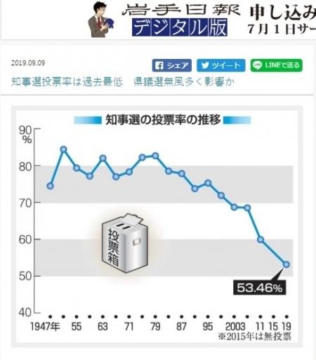 Iwate_tohyoritsu.jpg