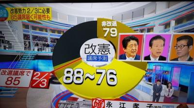 自民・公明 改選過半数63議席を獲得に韓国ネット民「文在寅のおかげで勝ったようなものだろ」
