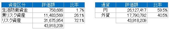 資産別(2019.6)