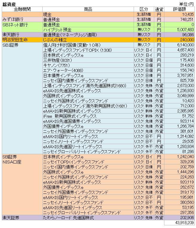 総資産(2019.6)