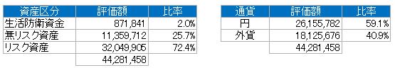 資産別(2019.7)