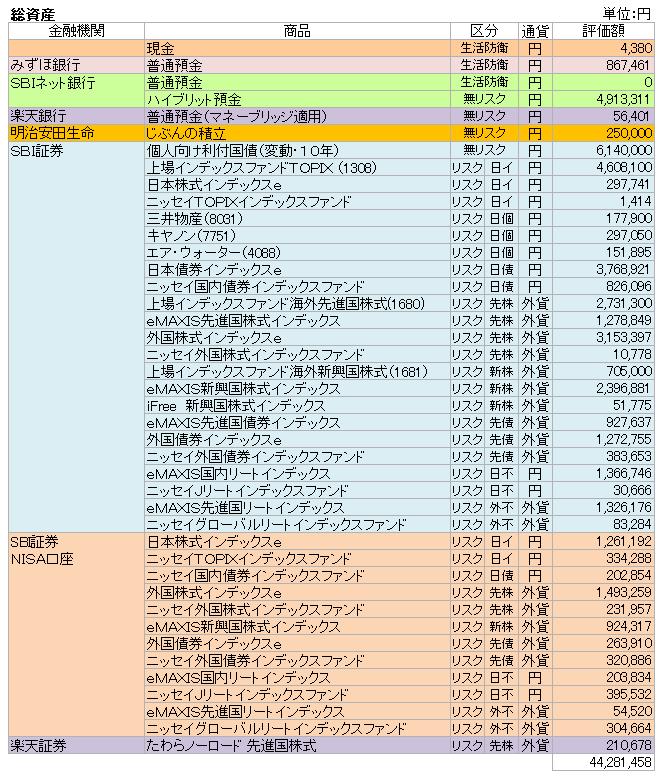 総資産(2019.7)