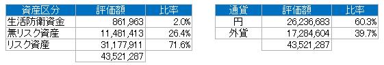 資産別(2019.8)