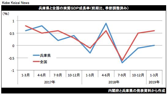 20190628兵庫県1-3月GDP