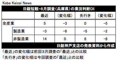 20190701日銀短観6月調査