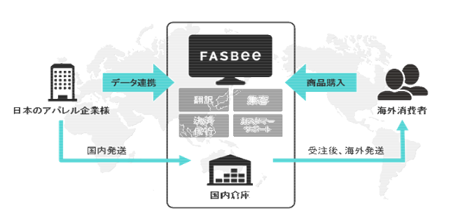 20190702FASBEE概念図