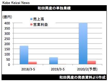 20190705和田興産グラフ