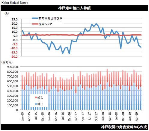 20190718貿易統計グラフ