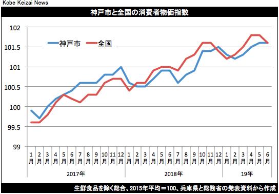 20190719消費者物価グラフ