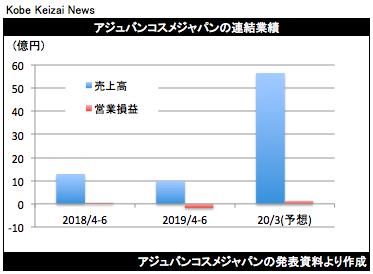 20190719アジュバン決算グラフ