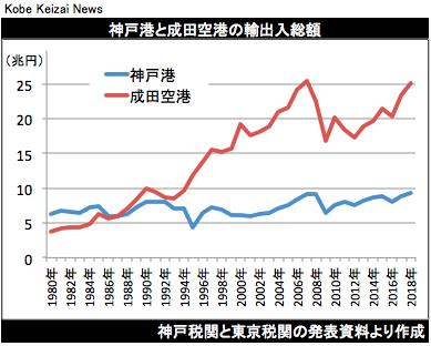 20190727神戸と成田の輸出入総額