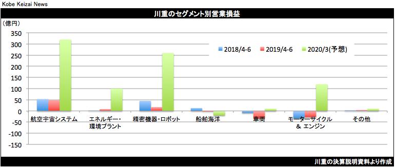 20190730川重セグメント別