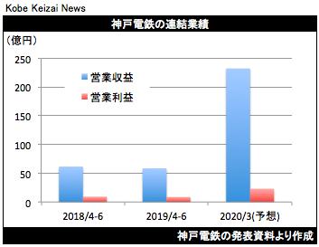 20190731神戸電鉄決算