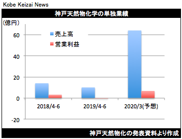 20190809神戸天然物化決算
