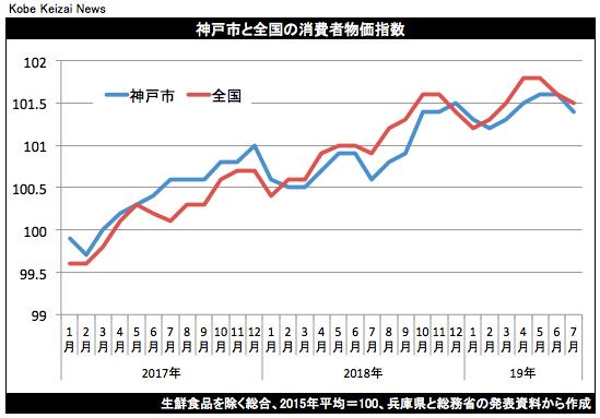20190823消費者物価指数