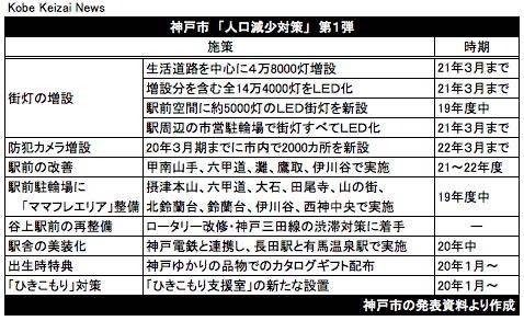 20190905神戸市人口対策第1弾