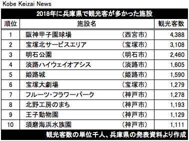 20190924兵庫県内観光客数