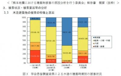 20190702熊本地震の被害状況