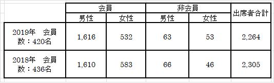 2019年8月会報学習会参加者数2
