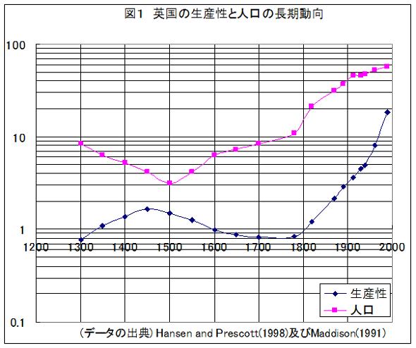 2019年8月会報長岡先生(英国の生産性と人口)