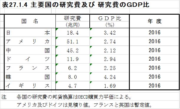2019年8月会報長岡先生主要国の研究費(対GDP)