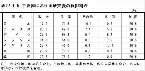 2019年8月会報長岡先生主要国研究費の負担割合