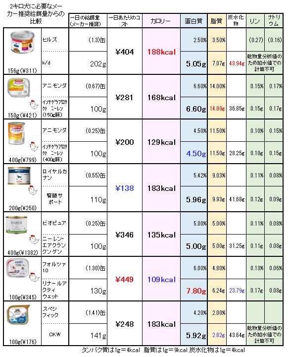 腎臓処方食ウエットフード 比較(2キロ犬)