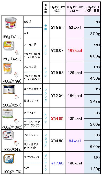 腎臓処方食ウエットフード 比較(100gあたり計算)