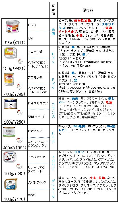 腎臓処方食ウエットフード 比較(原材料)