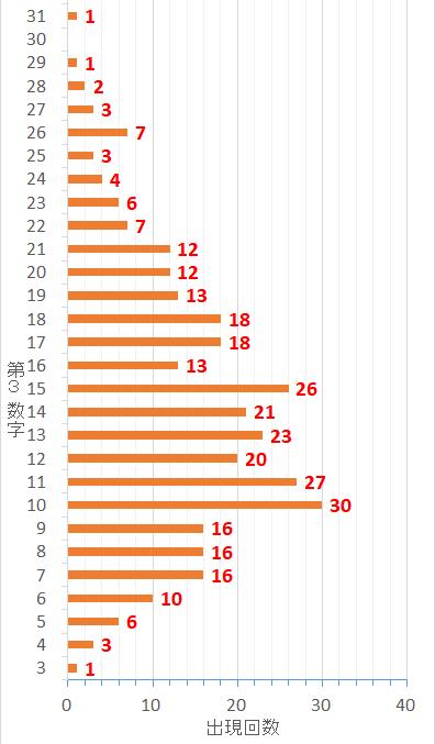 ロト7での第3当選数字毎の出現した回数を表した棒グラフ