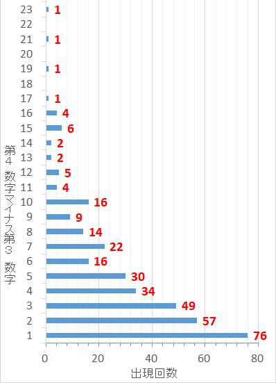 ロト7での第4当選数字から第3当選数字を引いた値毎の出現回数棒グラフ