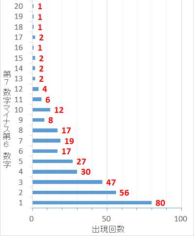 ロト7での第7当選数字から第6当選数字を引いた値毎の出現回数棒グラフ