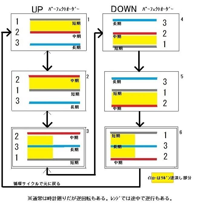 相場の循環図2