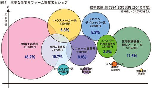 リフォーム市場の増加図