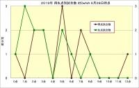 2019年得失点別試合数対DeNA6月28日時点
