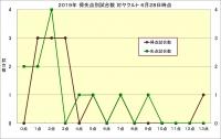 2019年得失点別試合数対ヤクルト6月28日時点
