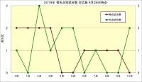 2019年得失点別試合数対広島6月28日時点