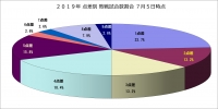 2019年点差別敗戦試合数割合7月5日時点