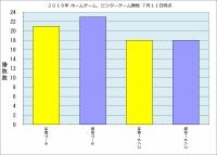 2019年ホーム・ビジター勝敗