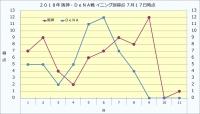 2019年阪神・DeNA戦イニング別得点7月17日時点