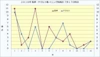 2019年阪神・ヤクルト戦イニング別得点7月17日時点
