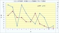 2019年阪神・中日戦イニング別得点7月17日時点