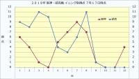 2019年阪神・読売戦イニング別得点7月17日時点
